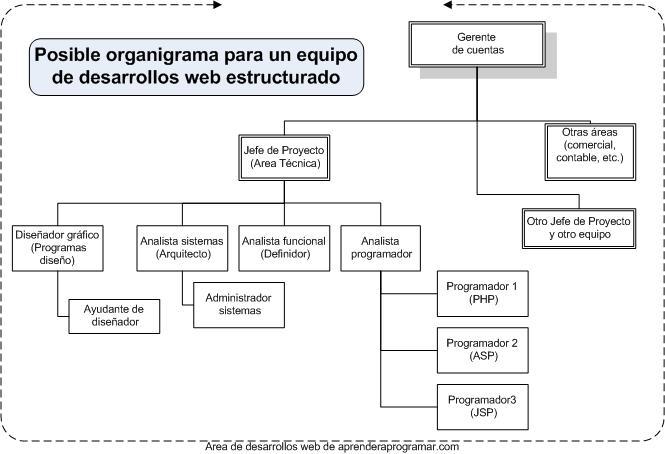 qué es y qué estudiar para ser programador web? itinerario de