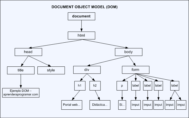 Dom O Document Object Model Javascript Qué Es Para Qué