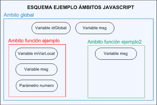 ambito variables javascript