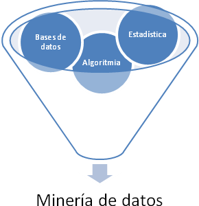 inteligencia artificial data mining